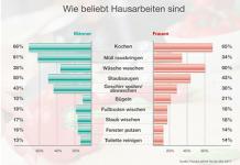 Forsa/Leifheit-Studie beweist: 78% streiten über die Aufgaben der Hausarbeit