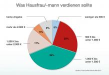Aktuelle Forsa/Leifheit-Studie