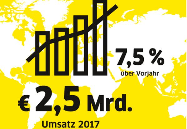Kärcher steigert Umsatz im Geschäftsjahr 2017 um 7,5 Prozent auf 2,5 Milliarden Euro