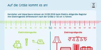 Änderungen des ElektroG zum 15. August 2018