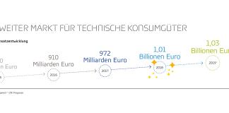 Weltweiter Markt für technische Konsumgüter