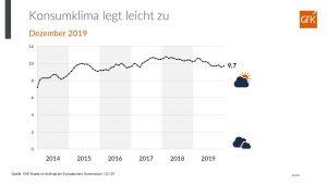 GfK Konsumindex im November 2019