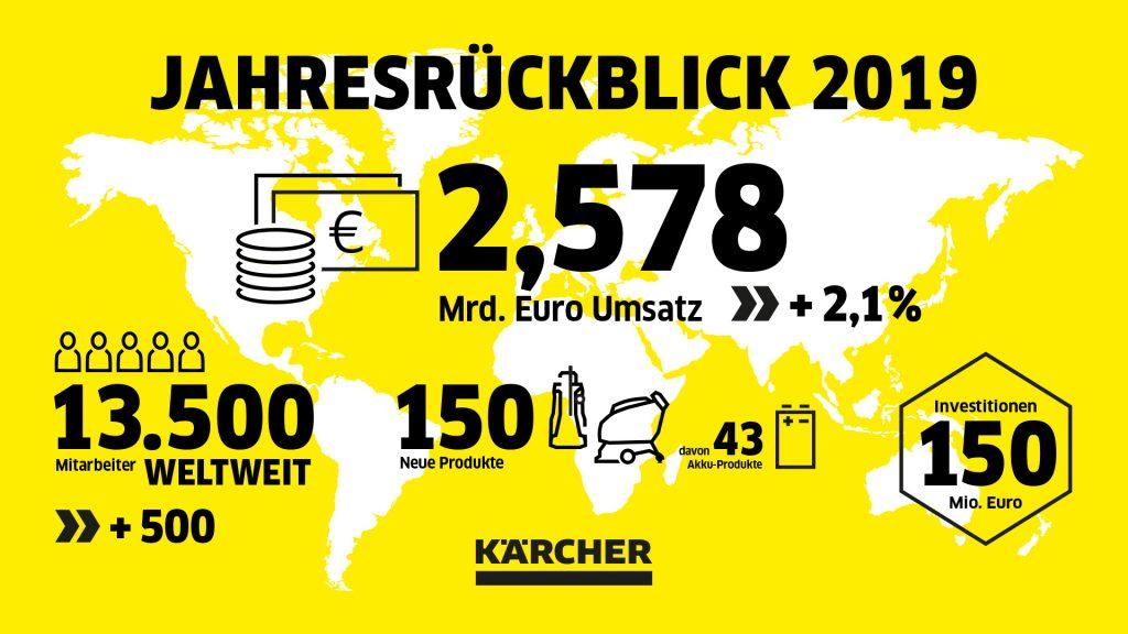 Kärcher Infografik Rückblick 2019. Foto: Kärcher