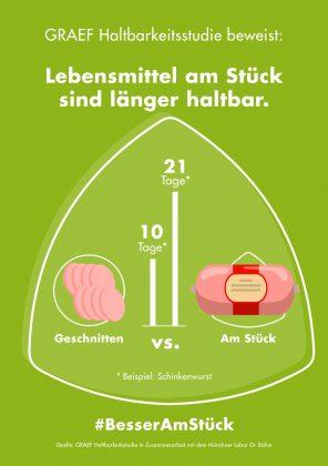 GRAEF Haltbarkeitsstudie Infografik 2. Foto: Graef
