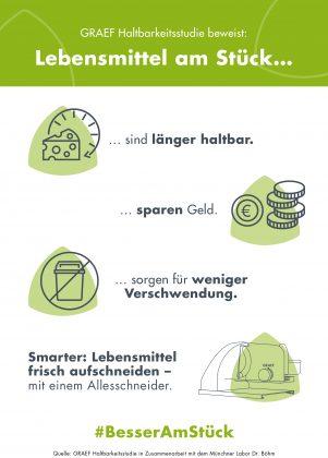 GRAEF Haltbarkeitsstudie Infografik 3. Foto: Graef