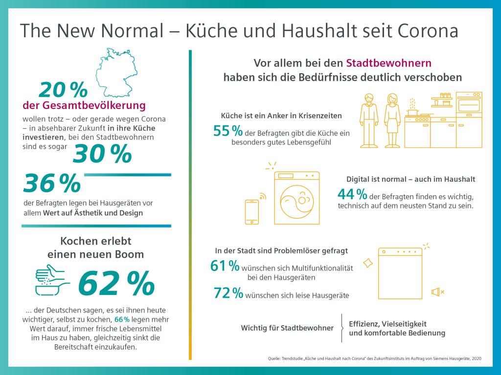 Siemens Infografik Trendstudie Küche und Haushalt nach Corona. Foto: Siemens