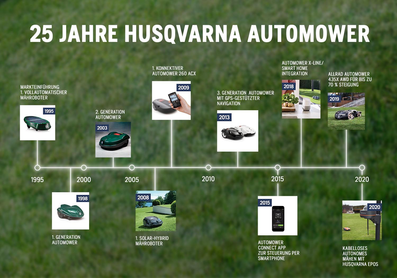 25 Jahre Husqvarna Automower Timeline. Foto: Husqvarna