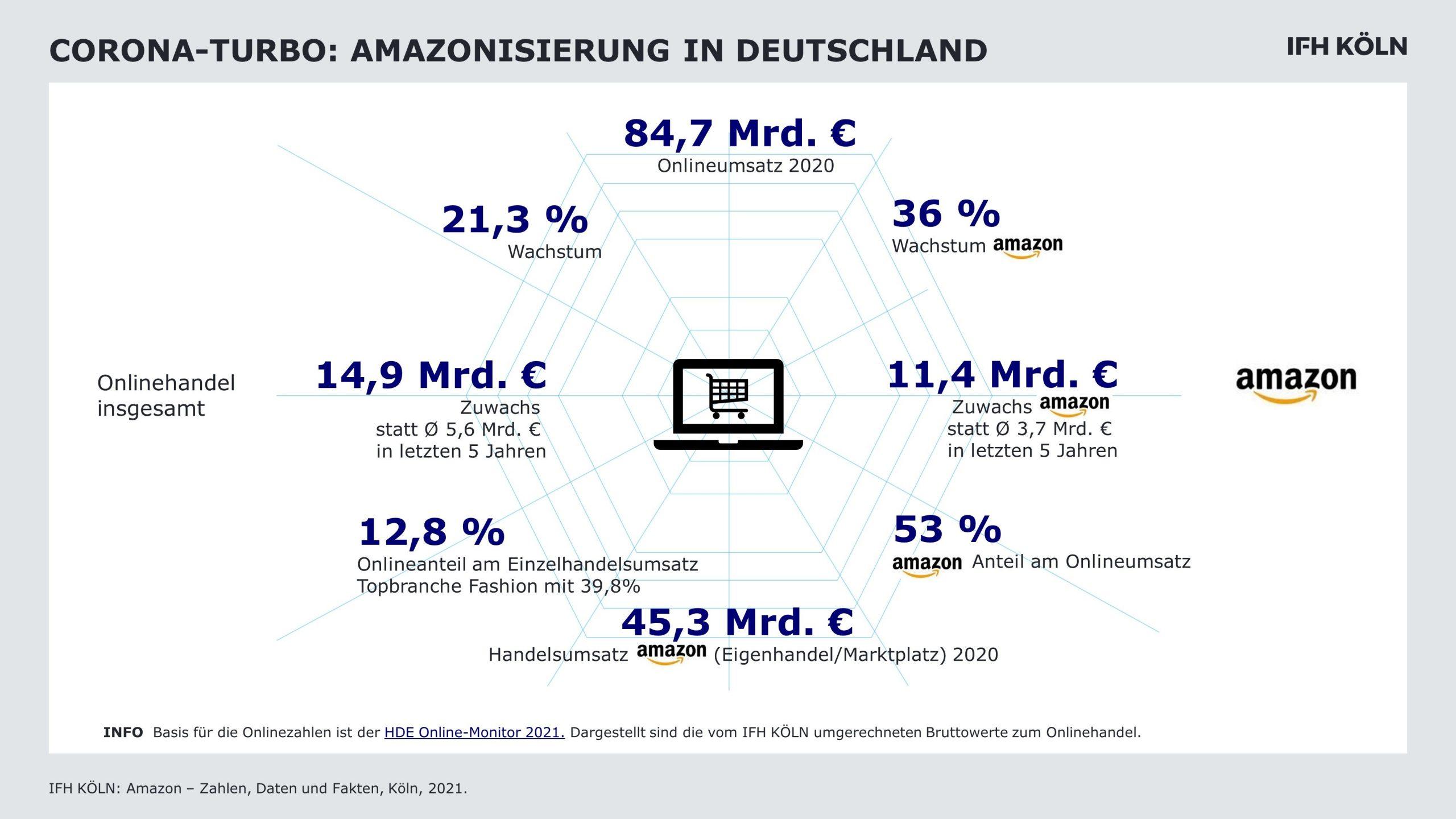 Amazonisierung des Handels 2021 - Grafik des IFH Köln